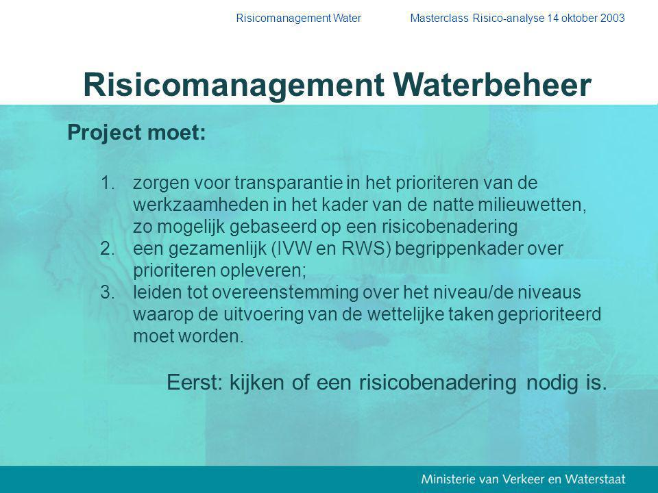 Risicomanagement Waterbeheer