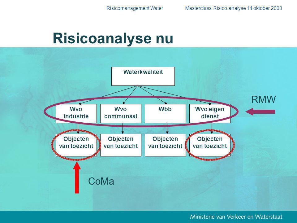 Risicoanalyse nu RMW CoMa Waterkwaliteit Wvo industrie