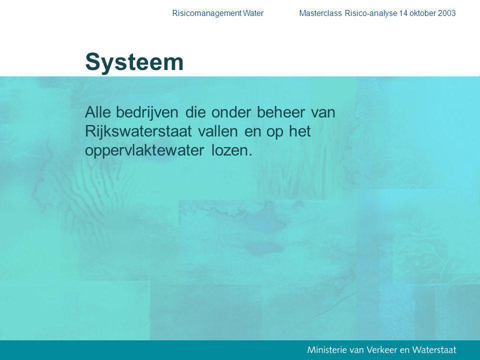 Systeem Alle bedrijven die onder beheer van
