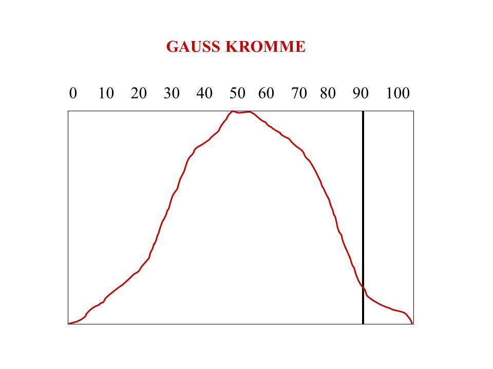 GAUSS KROMME 0 10 20 30 40 50 60 70 80 90 100