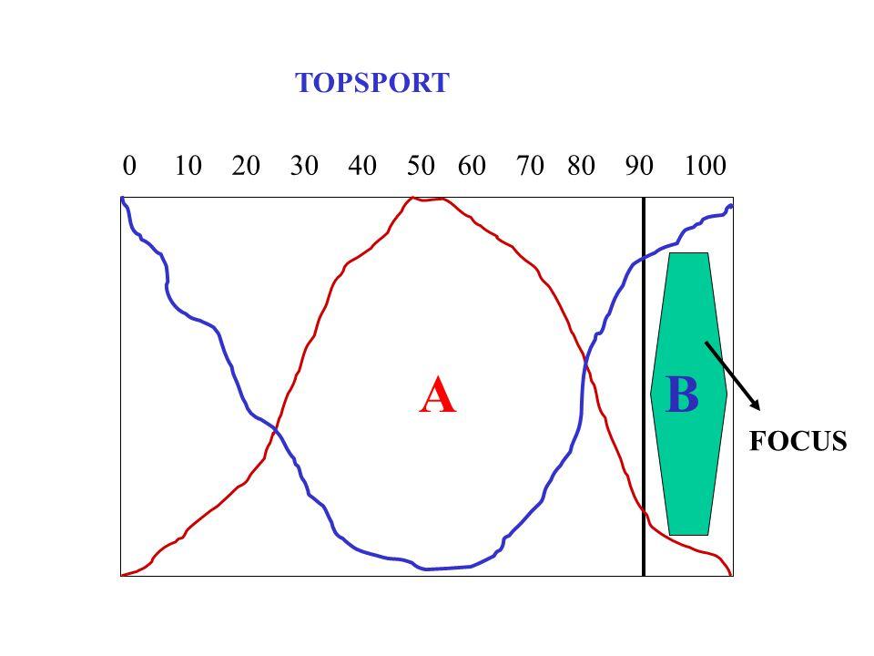 TOPSPORT 0 10 20 30 40 50 60 70 80 90 100 A B FOCUS