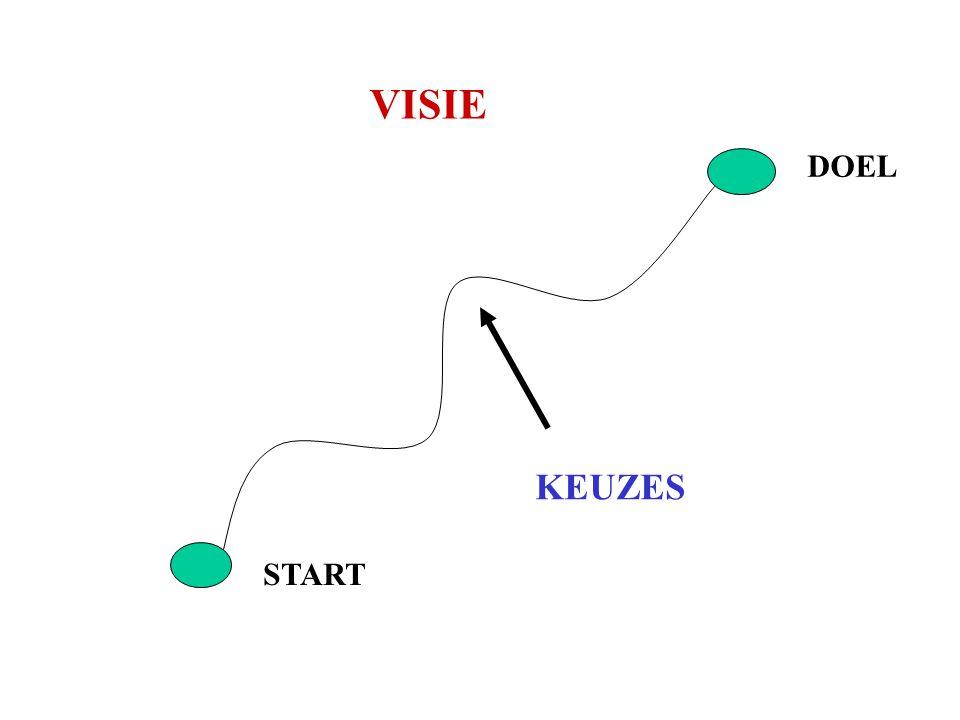 VISIE DOEL KEUZES START