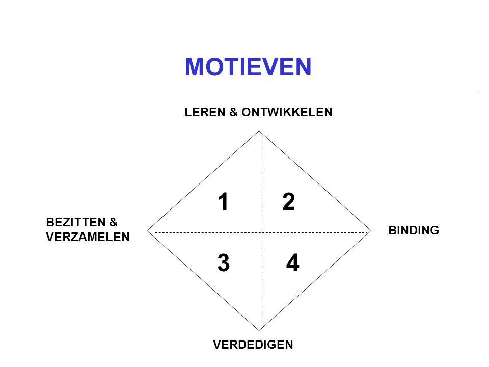 MOTIEVEN 1 2 3 4 LEREN & ONTWIKKELEN BEZITTEN & VERZAMELEN BINDING