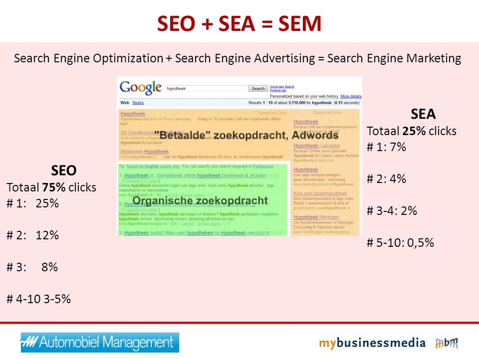 SEO + SEA = SEM Search Engine Optimization + Search Engine Advertising = Search Engine Marketing. SEA.