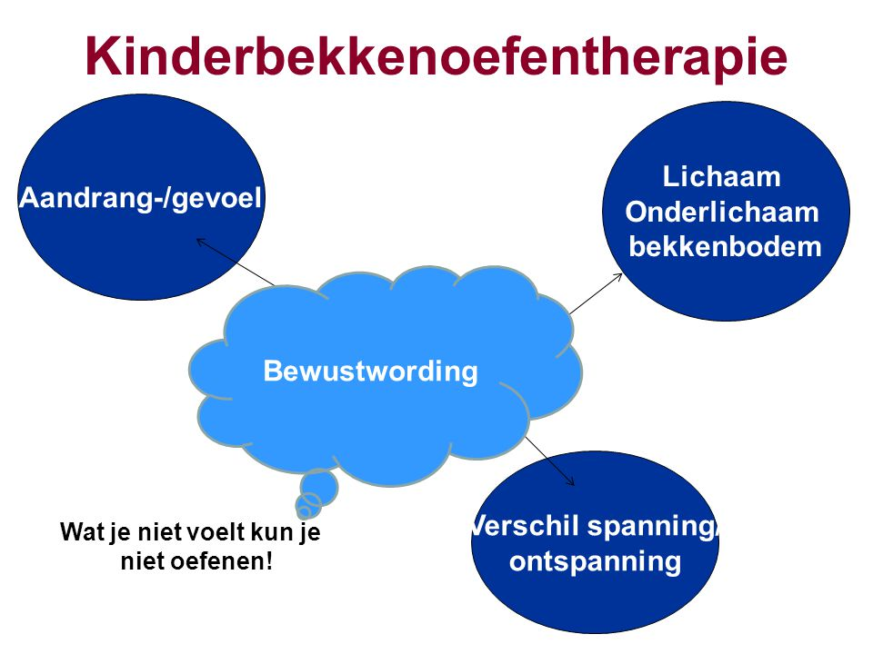 Kinderbekkenoefentherapie