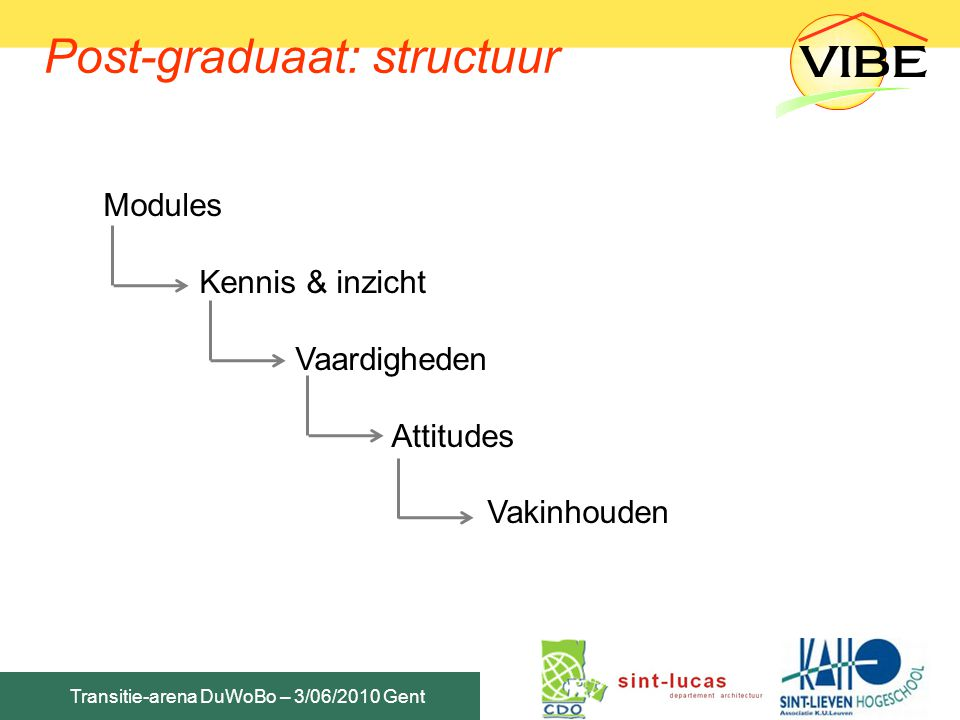 Post-graduaat: structuur