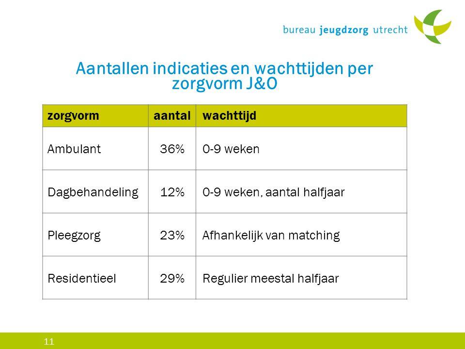 Aantallen indicaties en wachttijden per zorgvorm J&O