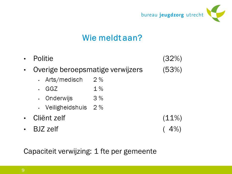 Wie meldt aan Politie (32%) Overige beroepsmatige verwijzers (53%)