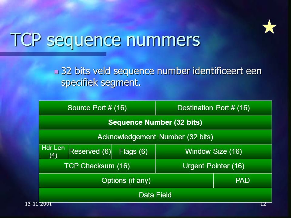 Sequence Number (32 bits)