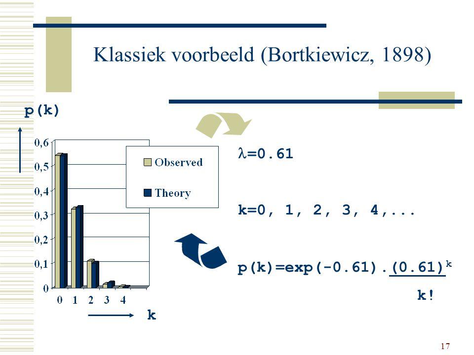 Klassiek voorbeeld (Bortkiewicz, 1898)
