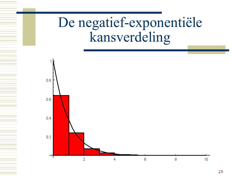 De negatief-exponentiële kansverdeling