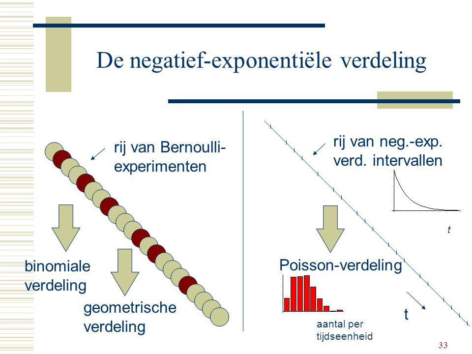 De negatief-exponentiële verdeling