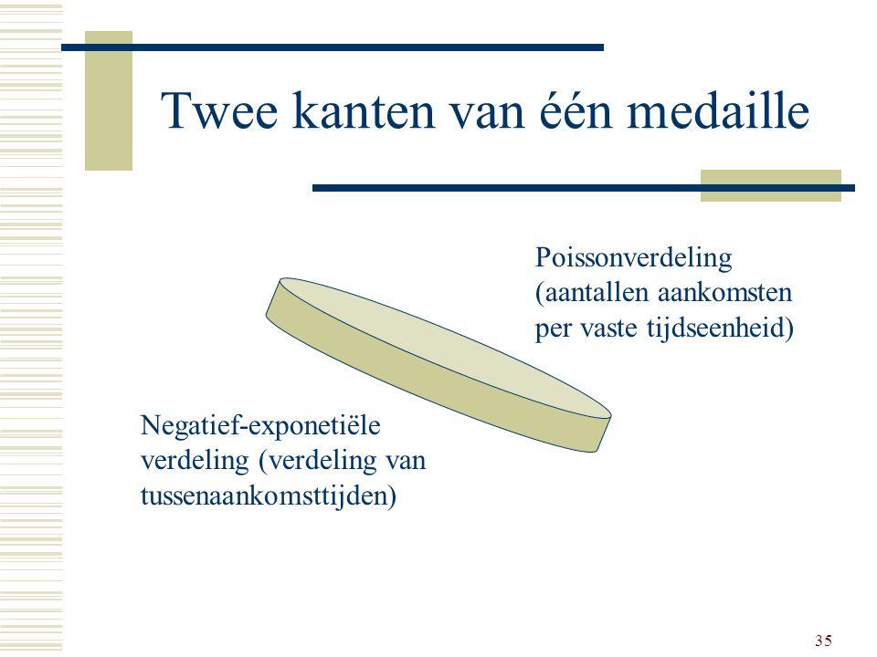 Twee kanten van één medaille