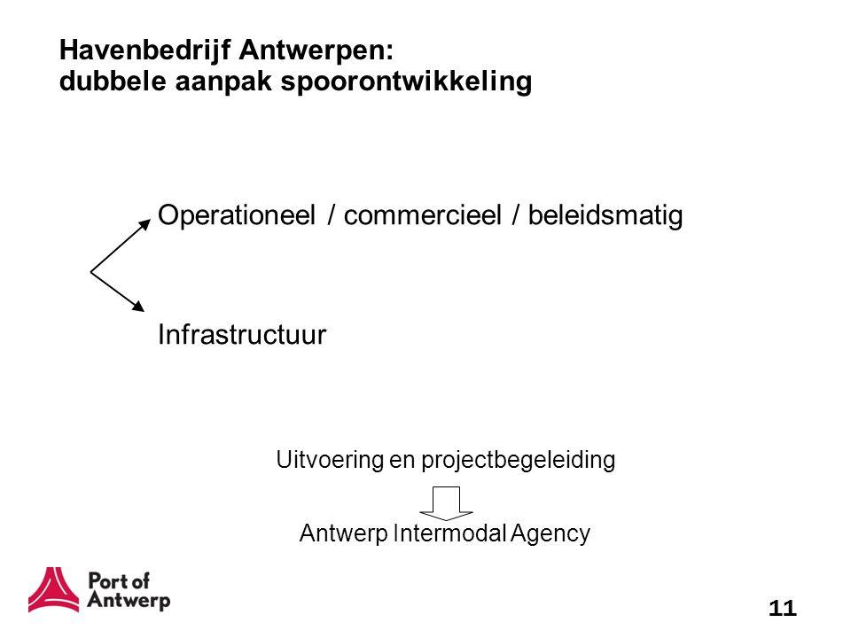 Havenbedrijf Antwerpen: dubbele aanpak spoorontwikkeling