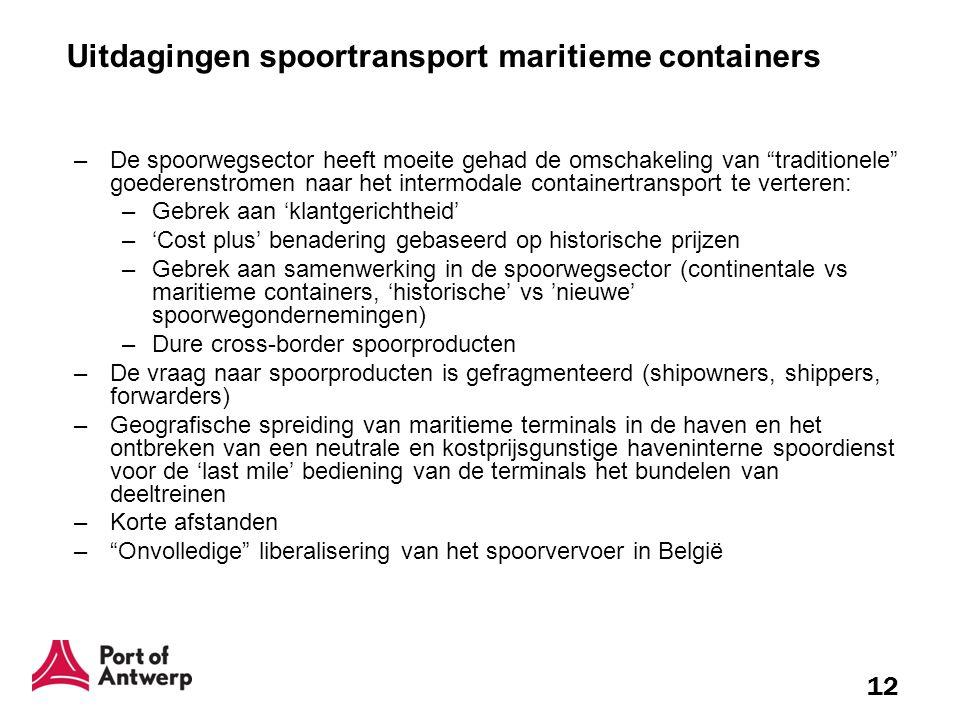 Uitdagingen spoortransport maritieme containers