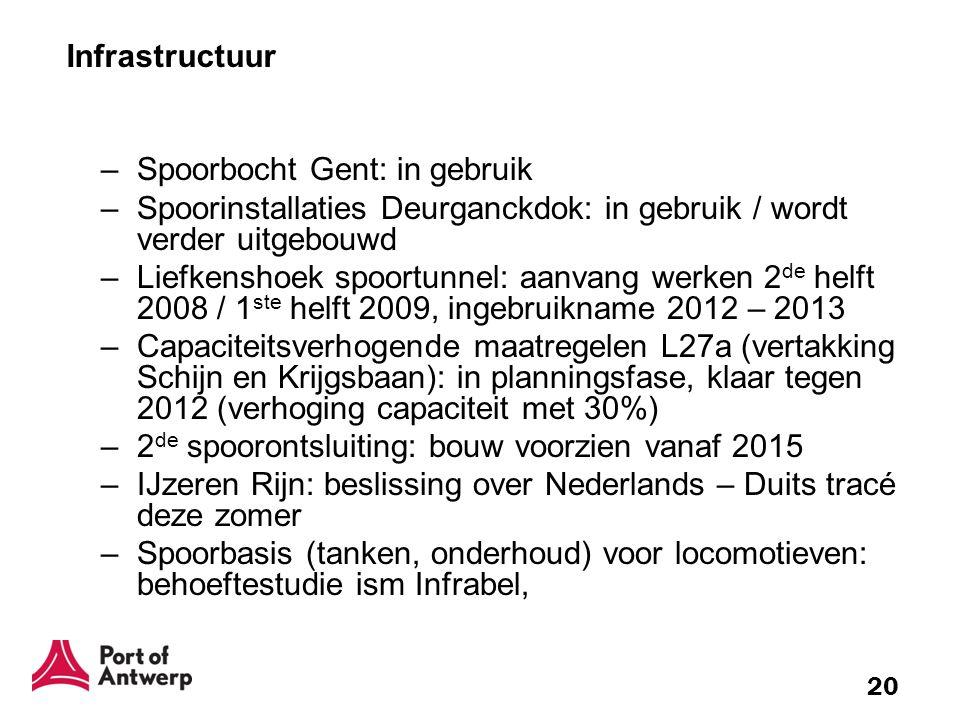 Infrastructuur Spoorbocht Gent: in gebruik. Spoorinstallaties Deurganckdok: in gebruik / wordt verder uitgebouwd.