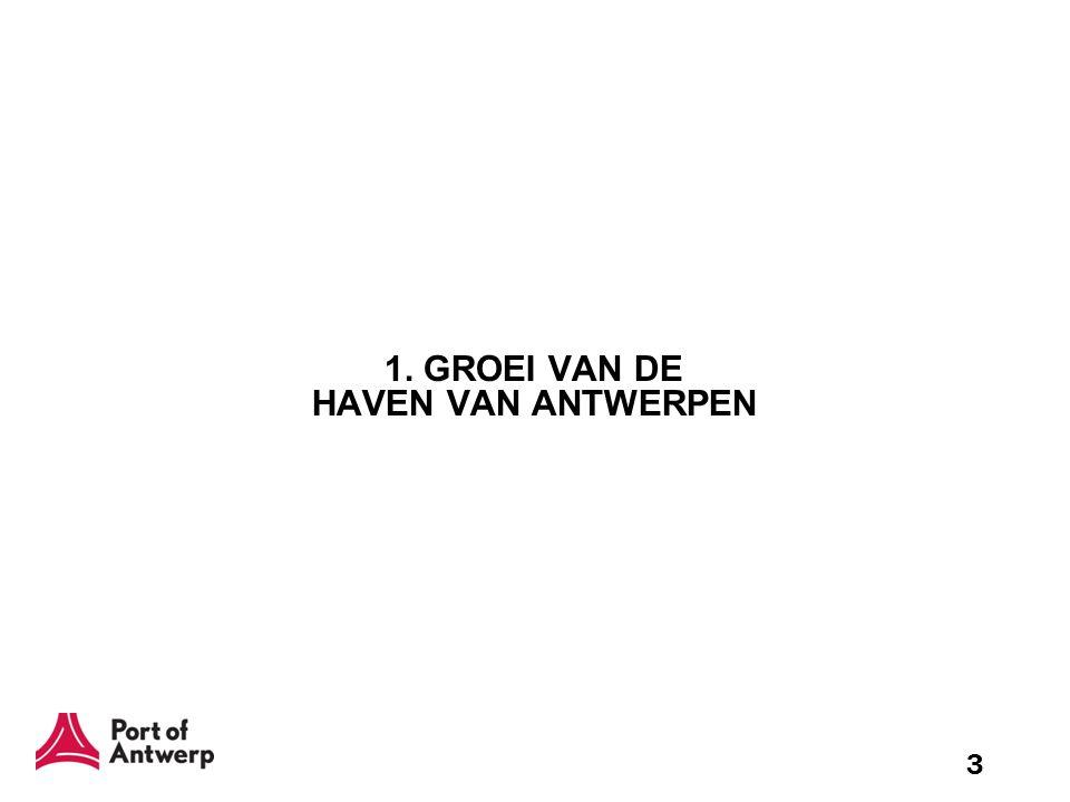 1. GROEI VAN DE HAVEN VAN ANTWERPEN