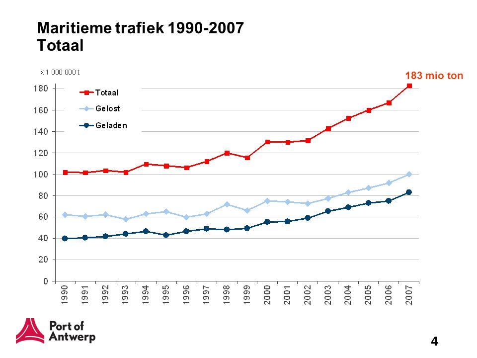 Maritieme trafiek 1990-2007 Totaal