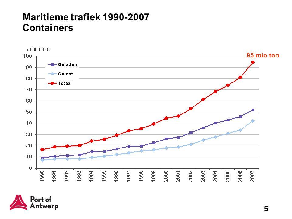 Maritieme trafiek 1990-2007 Containers
