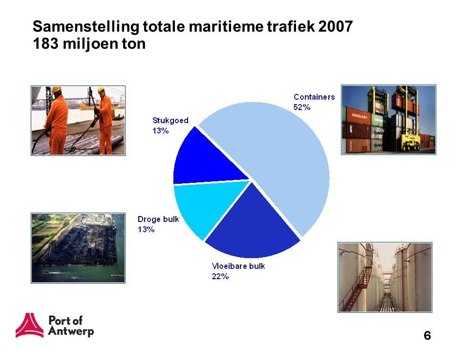 Samenstelling totale maritieme trafiek 2007 183 miljoen ton