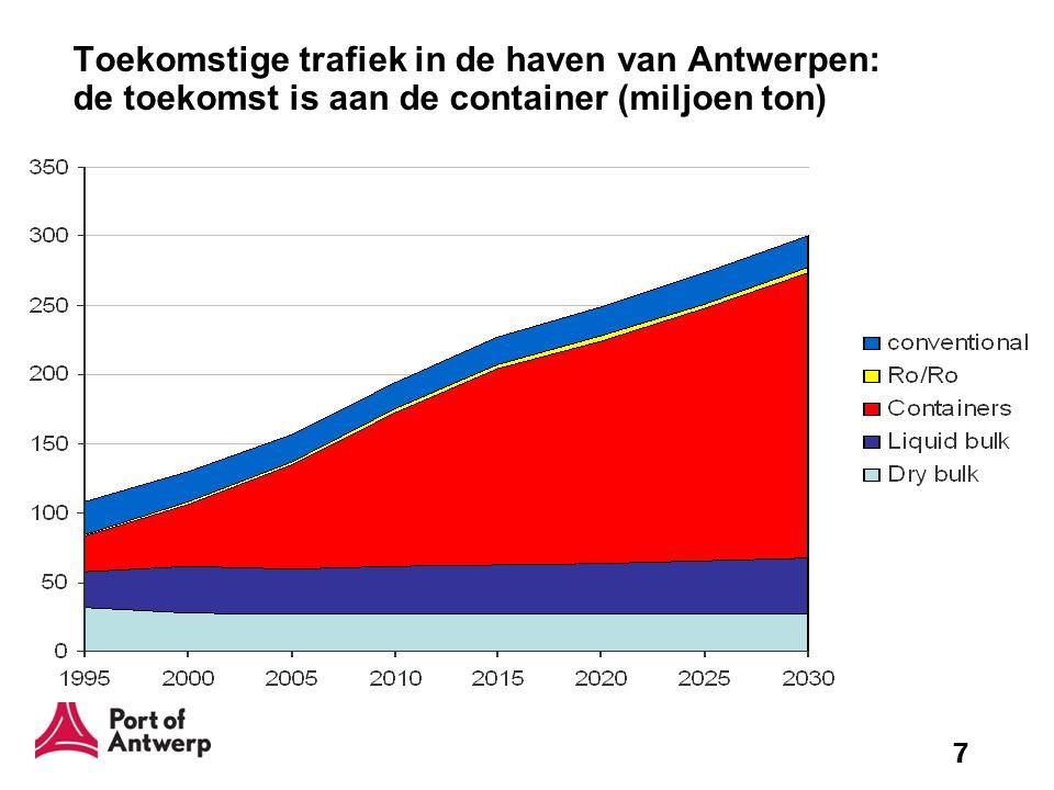 Toekomstige trafiek in de haven van Antwerpen: de toekomst is aan de container (miljoen ton)