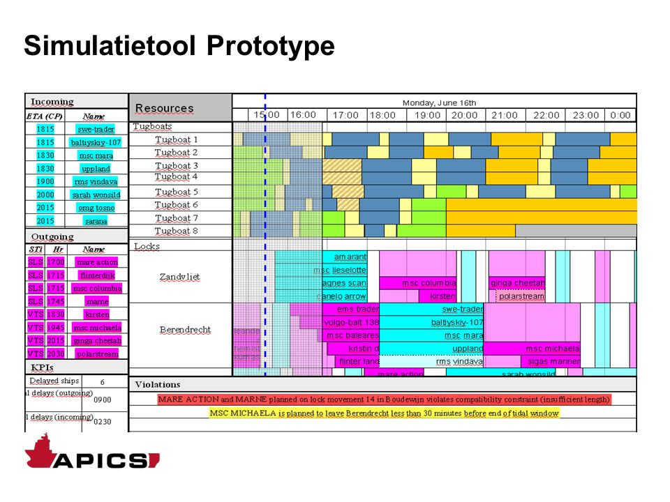 Simulatie ILOG Planning Prototype: Manuele Planning