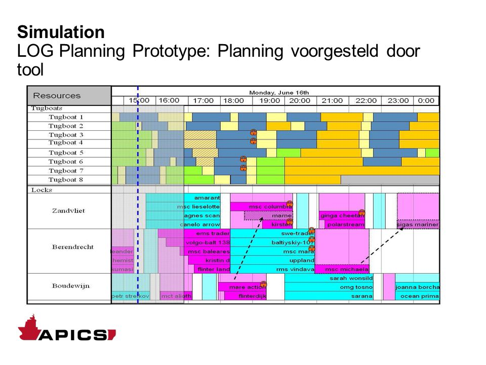 Sluisplanning KPI's Nautische voorrang Inkomend en uitgaand