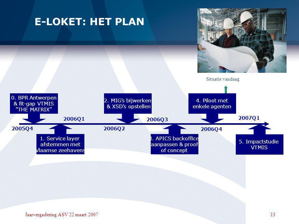 E-LOKET: HET PLAN Situatie vandaag 0. BPR Antwerpen & fit-gap VTMIS