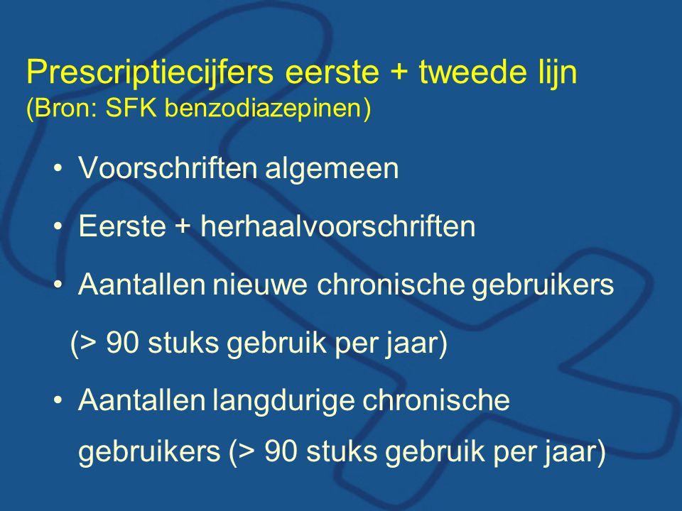 Prescriptiecijfers eerste + tweede lijn (Bron: SFK benzodiazepinen)