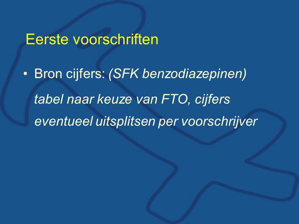Eerste voorschriften Bron cijfers: (SFK benzodiazepinen)