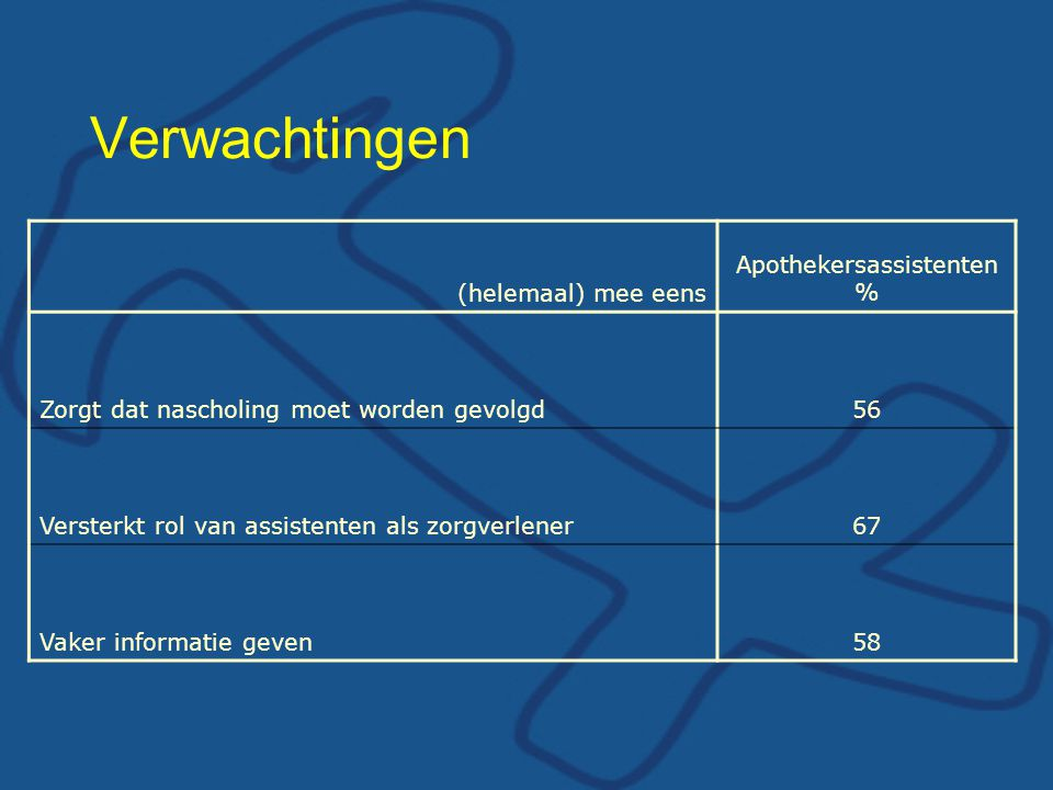 Apothekersassistenten %