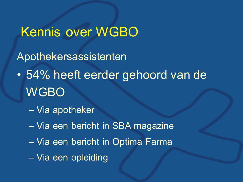 Kennis over WGBO 54% heeft eerder gehoord van de WGBO