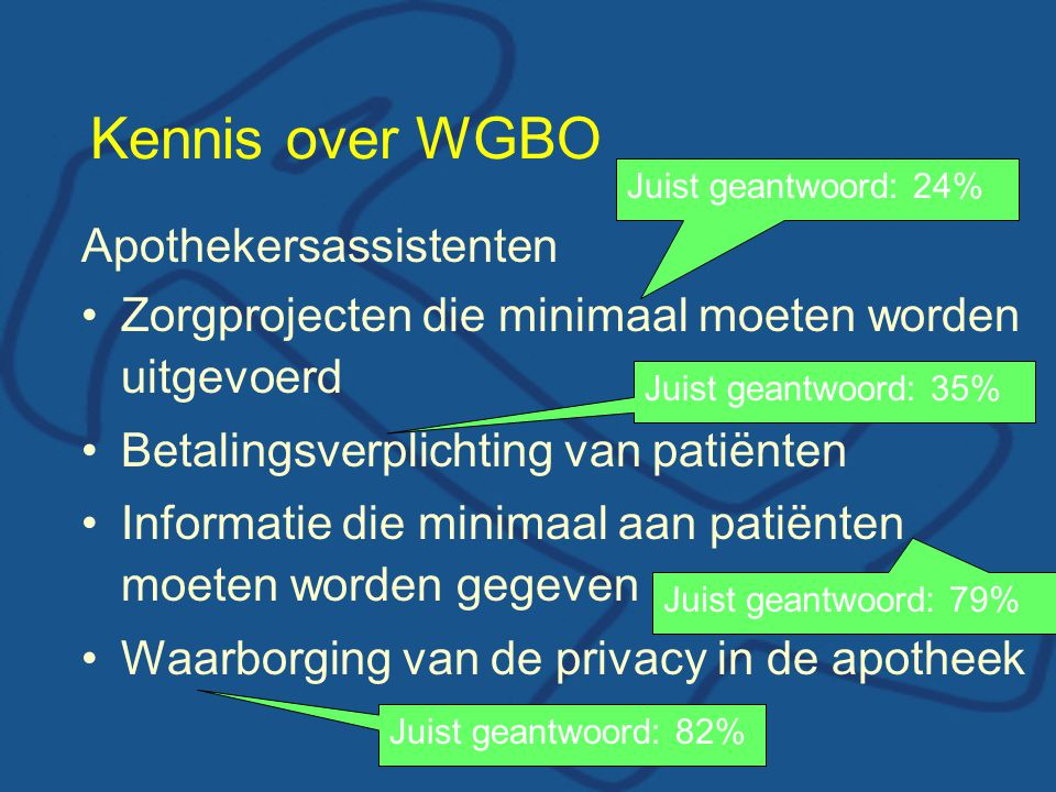 Kennis over WGBO Apothekersassistenten