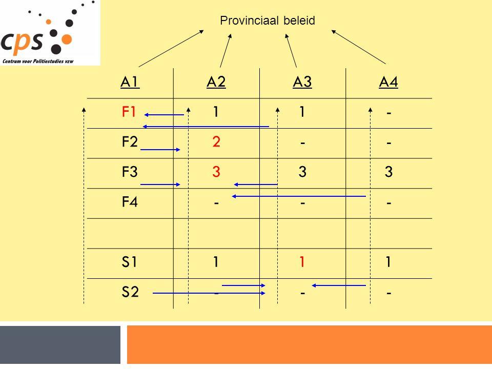 Provinciaal beleid A1 A2 A3 A4 F1 1 - F2 2 F3 3 F4 S1 S2 12