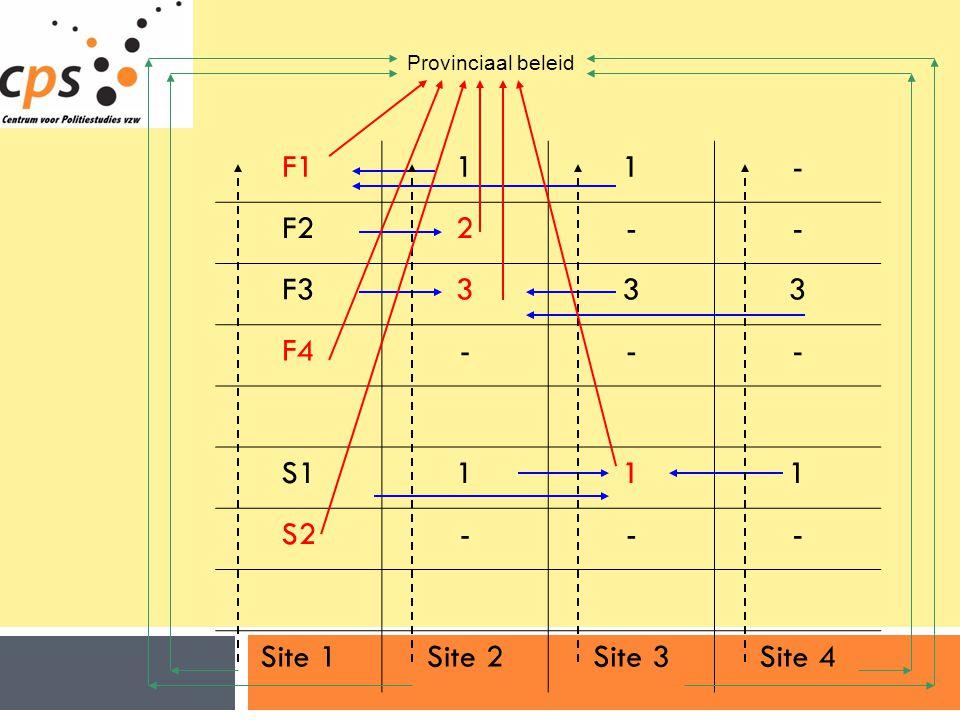 F1 1 - F2 2 F3 3 F4 S1 S2 Site 1 Site 2 Site 3 Site 4