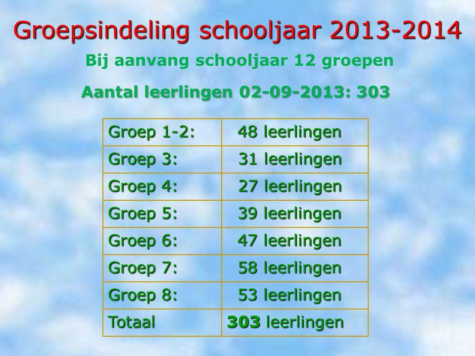 Groepsindeling schooljaar 2013-2014
