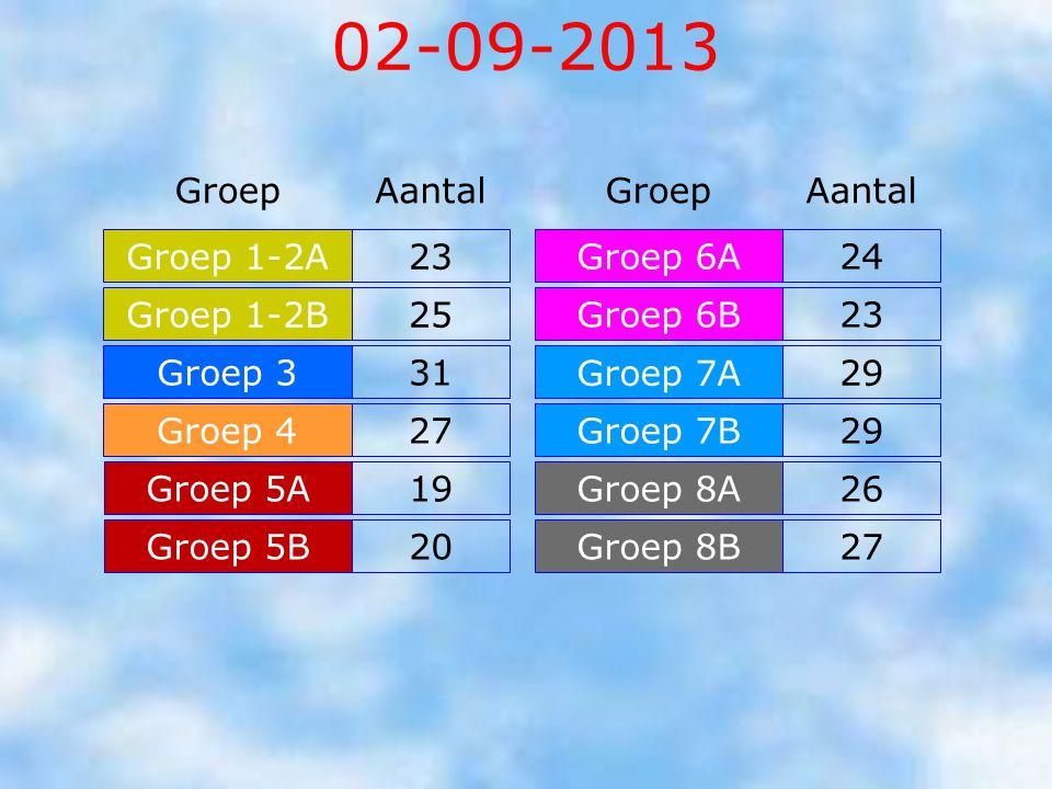 02-09-2013 Groep Aantal Groep Aantal Groep 1-2A 23 Groep 6A 24
