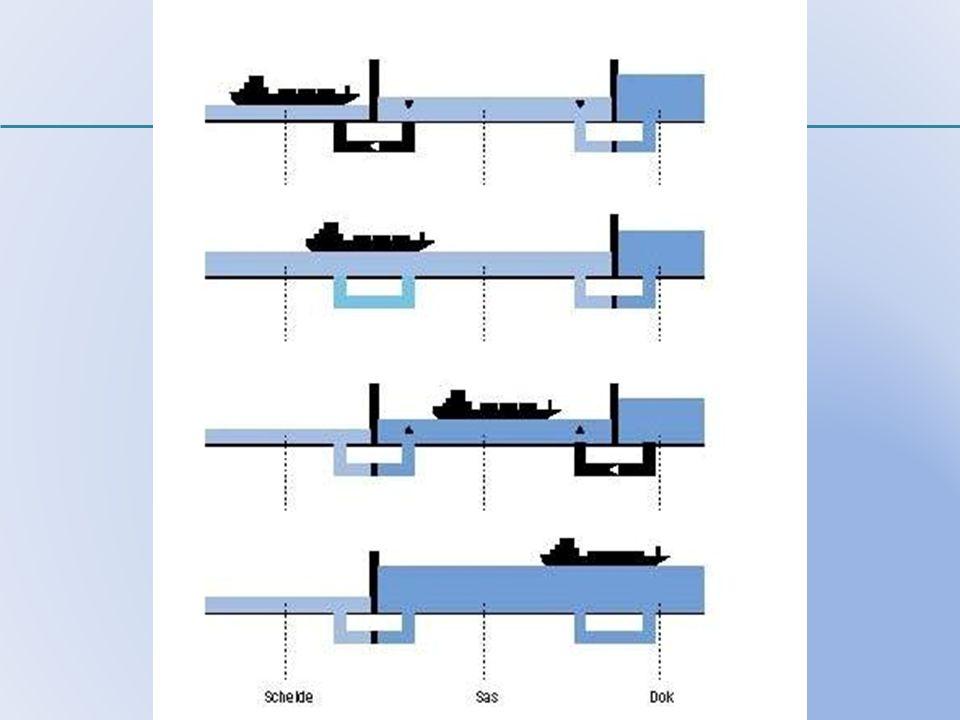 Weg- en Waterbouw
