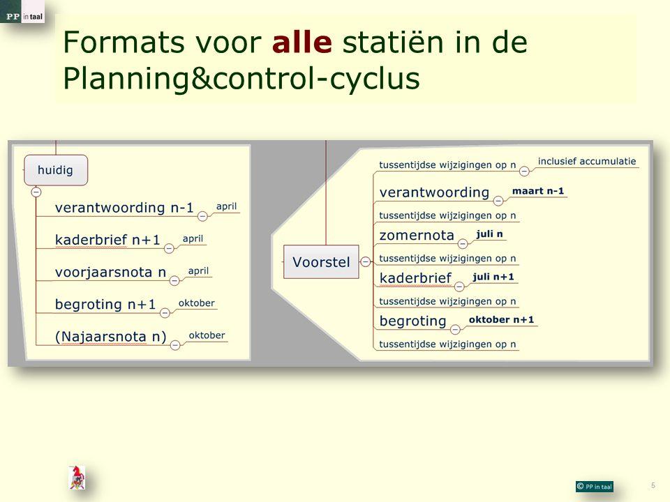 Formats voor alle statiën in de Planning&control-cyclus
