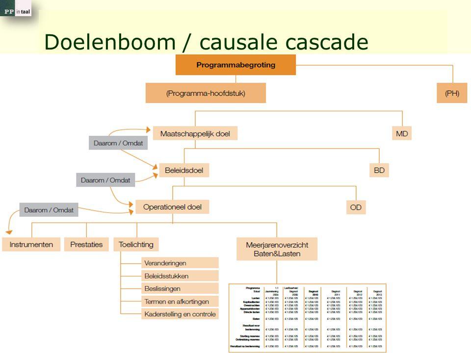 Doelenboom / causale cascade