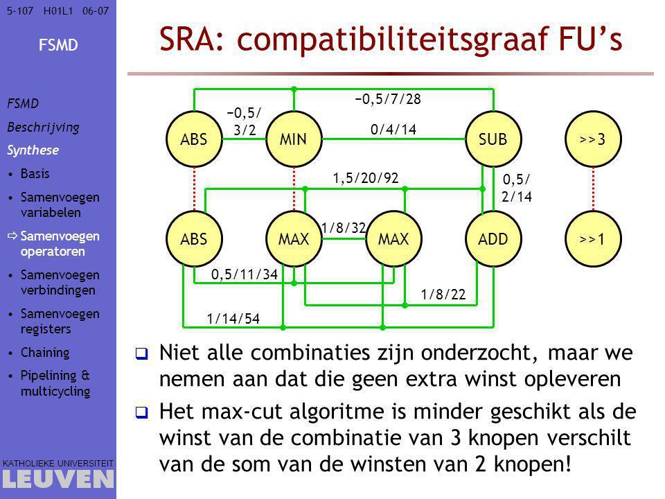 SRA: compatibiliteitsgraaf FU's
