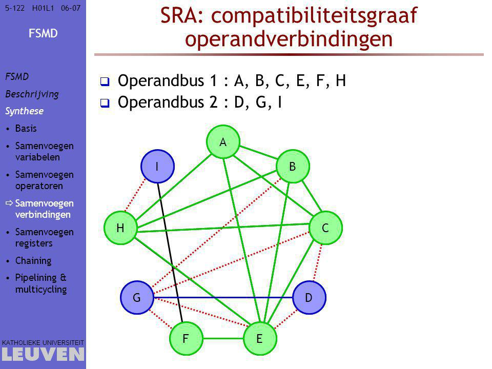 SRA: compatibiliteitsgraaf operandverbindingen