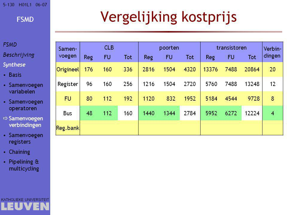 Vergelijking kostprijs