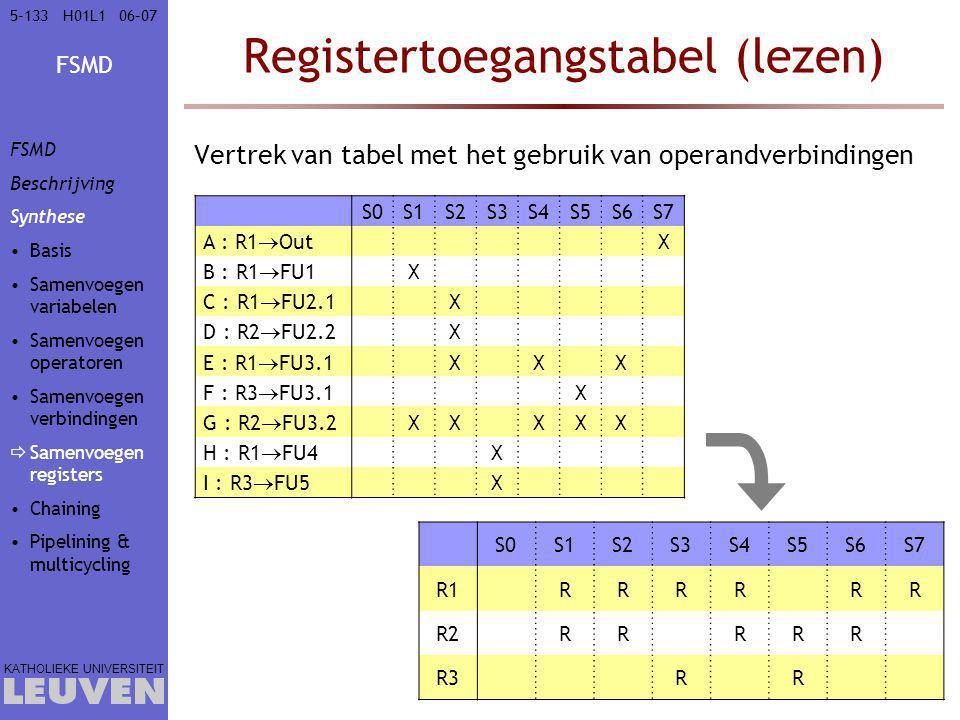 Registertoegangstabel (lezen)