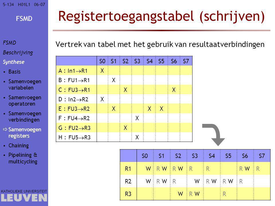 Registertoegangstabel (schrijven)