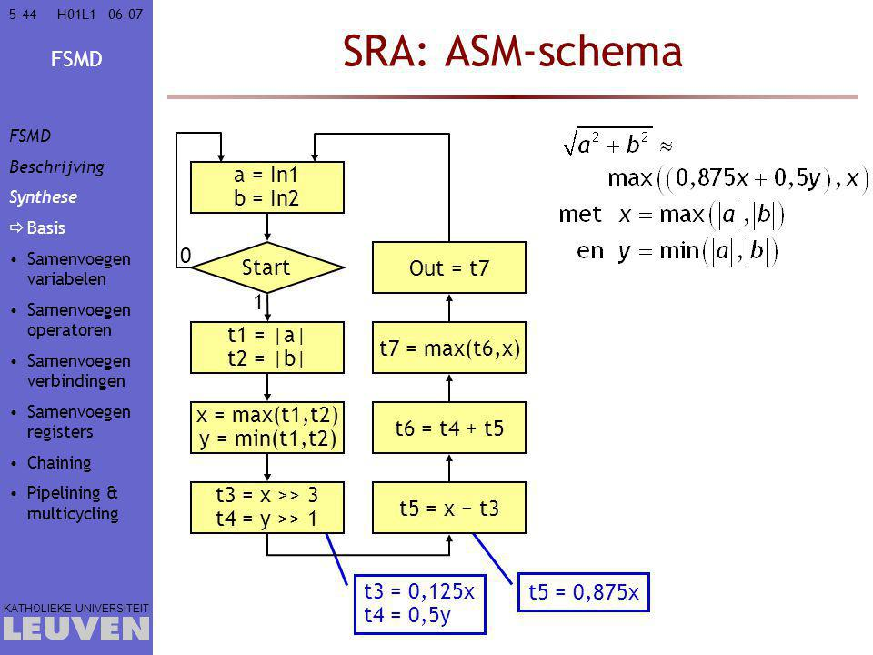 SRA: ASM-schema a = In1 b = In2 Start Out = t7 1 t1 = |a|