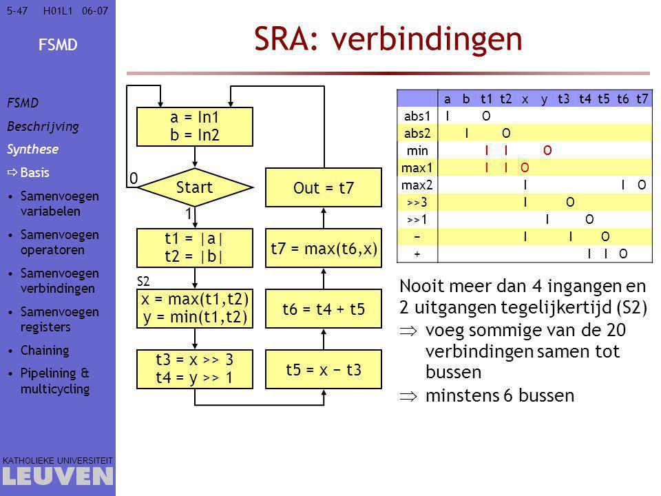 Vak - hoofdstuk SRA: verbindingen. FSMD. Beschrijving. Synthese. Basis. Samenvoegen variabelen.