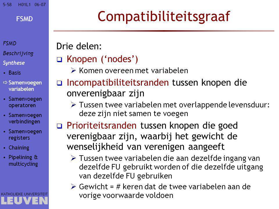 Compatibiliteitsgraaf