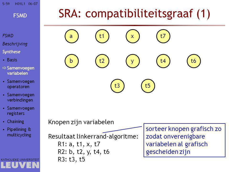 SRA: compatibiliteitsgraaf (1)