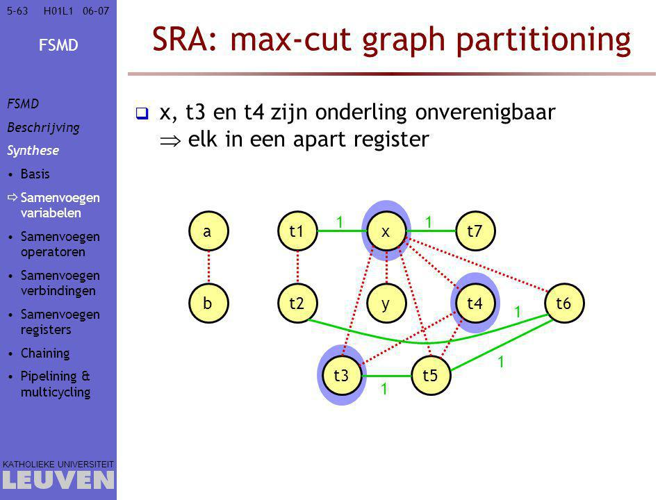 SRA: max-cut graph partitioning